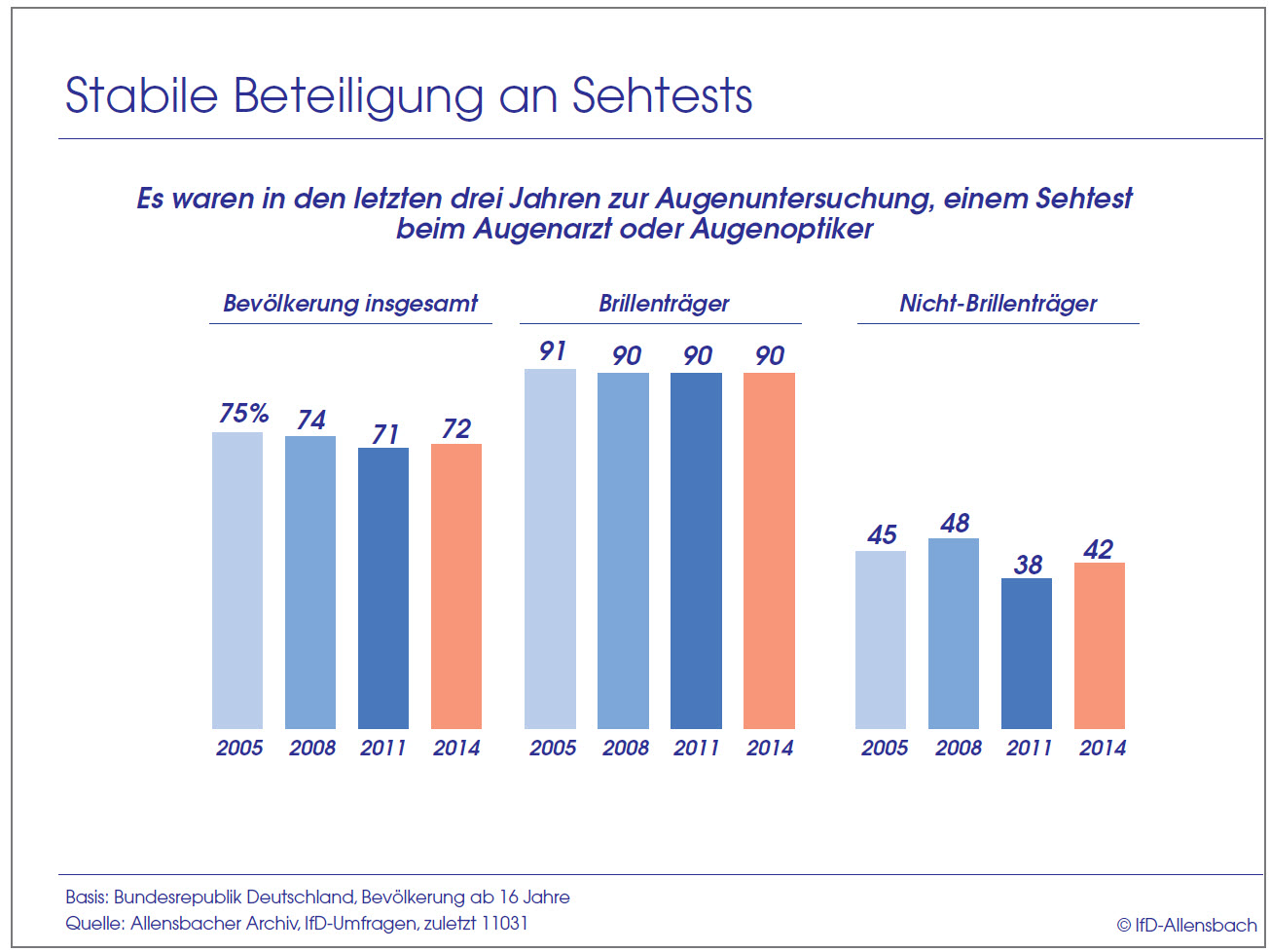 Grafik über die Beteiligung an Sehtests in Deutschland
