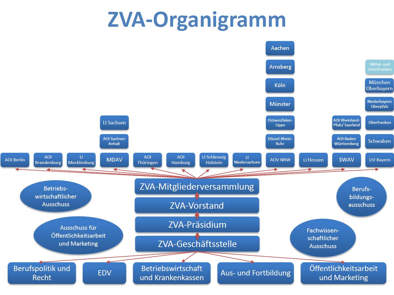 ZVA-Organigramm