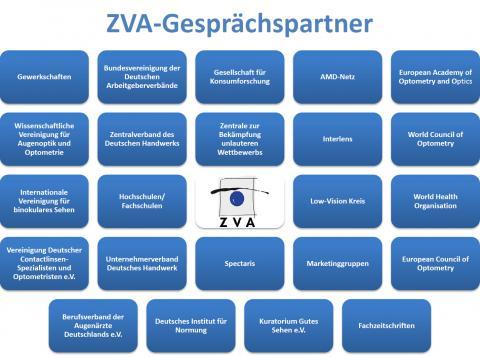 Grafik der Gesprächspartner des ZVA